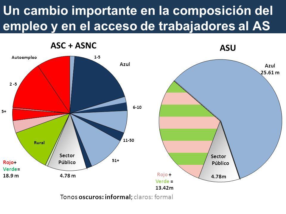 Un cambio importante en la composición del empleo y en el acceso de trabajadores al AS 85 Tonos oscuros: informal; claros: formal ASC + ASNC ASU