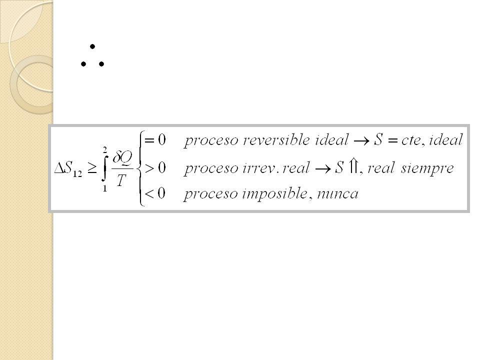 Principio del incremento de la entropía La entropía en un sistema aislado durante un proceso, siempre se incrementa o, en el caso de un proceso reversible, permanece constante; pero nunca disminuye.