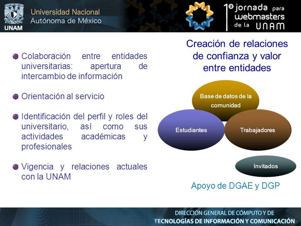Creación de relaciones de confianza y valor entre entidades Base de datos de la comunidad EstudiantesTrabajadores Colaboración entre entidades univers