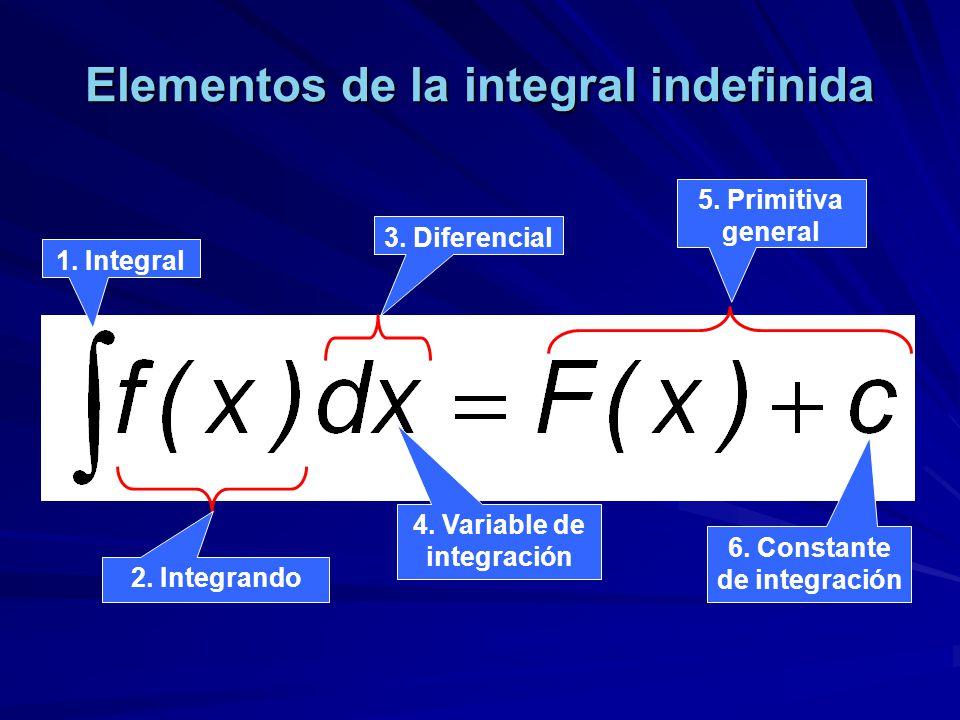 Elementos de la integral indefinida 1. Integral 2. Integrando 3. Diferencial 4. Variable de integración 5. Primitiva general 6. Constante de integraci