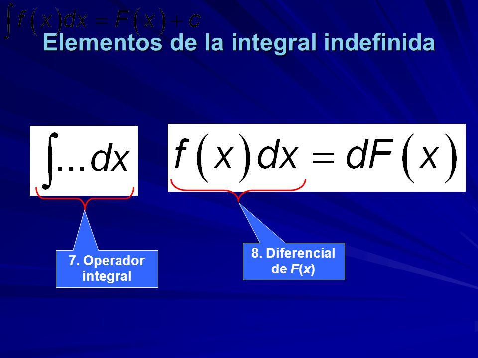 Elementos de la integral indefinida 7. Operador integral 8. Diferencial de F(x)