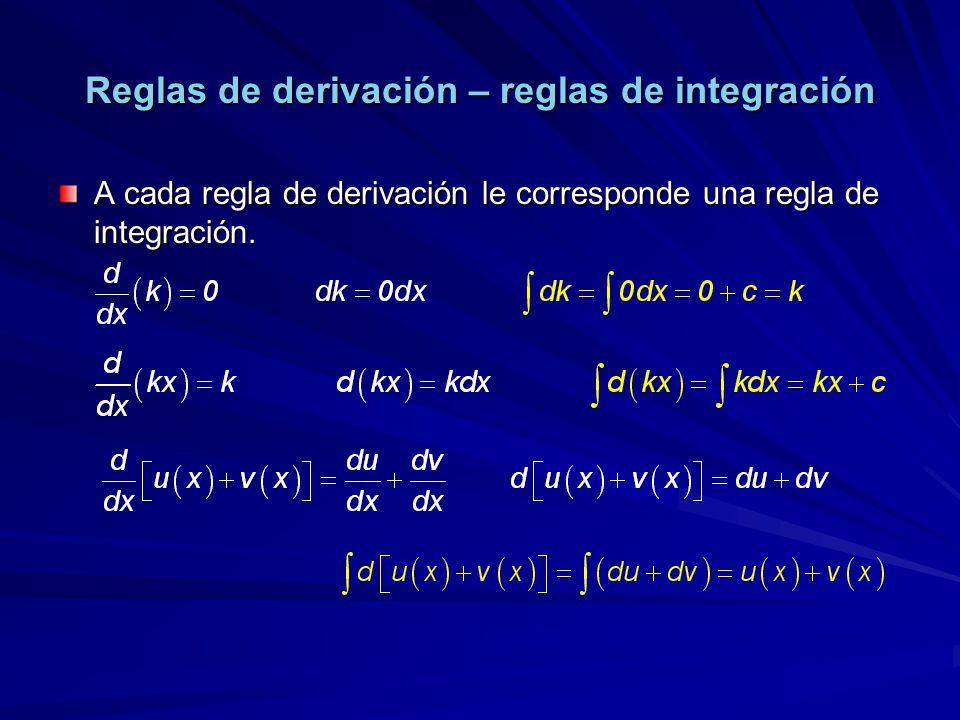 Reglas de derivación – reglas de integración A cada regla de derivación le corresponde una regla de integración.