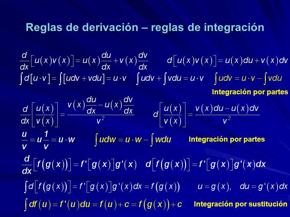 Reglas de derivación – reglas de integración Integración por partes Integración por sustitución Integración por partes