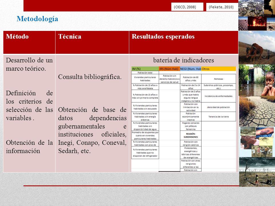Metodología MétodoTécnicaResultados esperados Desarrollo de un marco teórico. Definición de los criterios de selección de las variables. Obtención de