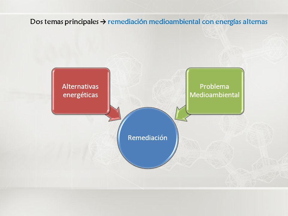 Fotocatálisis Heterogénea: Caso Naproxeno Diseño de Reactores Matrices complejas Sistema móvil: hospitales, industrias farmacéuticas Impacto mediombiental comparado con los sistemas biológicos actuales