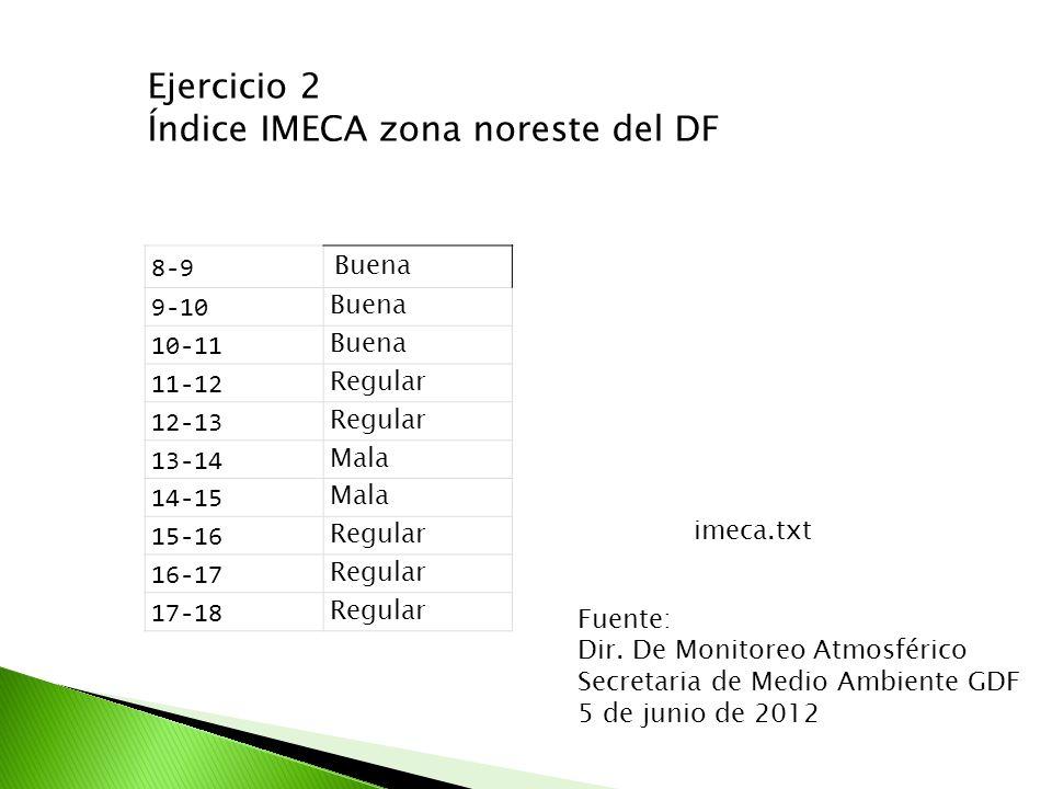 Ejercicio 2 Índice IMECA zona noreste del DF 8-9 Buena 9-10 Buena 10-11 Buena 11-12 Regular 12-13 Regular 13-14 Mala 14-15 Mala 15-16 Regular 16-17 Re