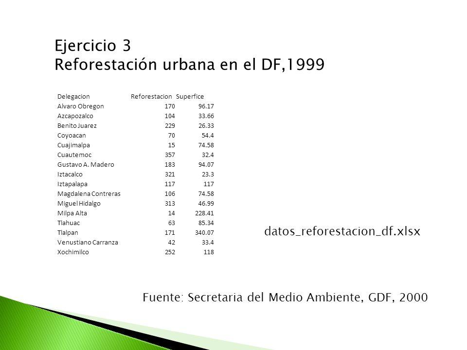 Ejercicio 3 Reforestación urbana en el DF,1999 DelegacionReforestacionSuperfice Alvaro Obregon17096.17 Azcapozalco10433.66 Benito Juarez22926.33 Coyoa
