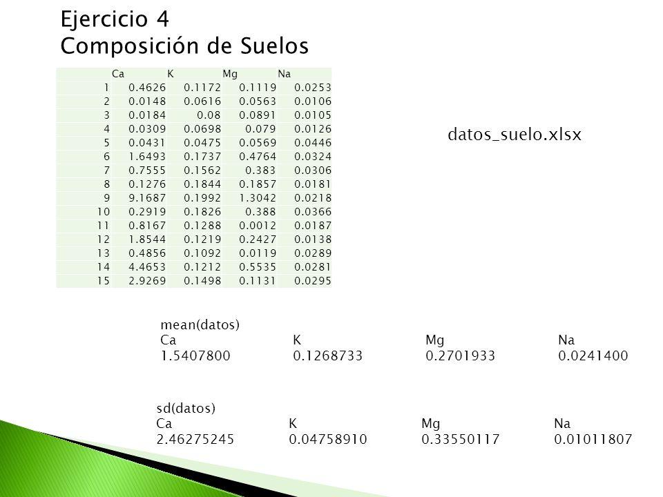 Ejercicio 4 Composición de Suelos CaKMgNa 10.46260.11720.11190.0253 20.01480.06160.05630.0106 30.01840.080.08910.0105 40.03090.06980.0790.0126 50.0431