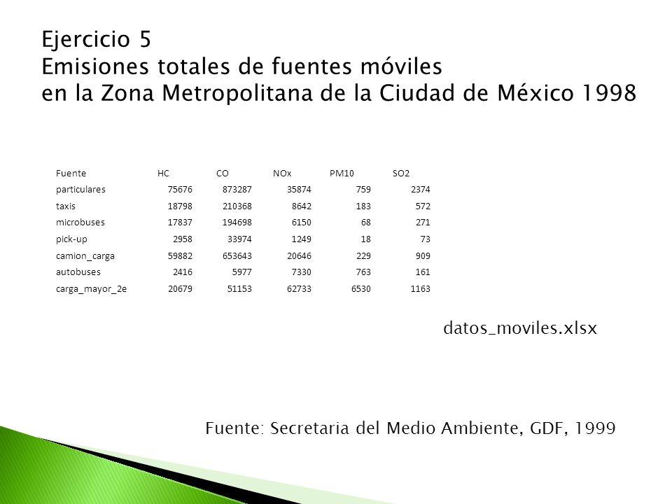 Ejercicio 5 Emisiones totales de fuentes móviles en la Zona Metropolitana de la Ciudad de México 1998 Fuente: Secretaria del Medio Ambiente, GDF, 1999