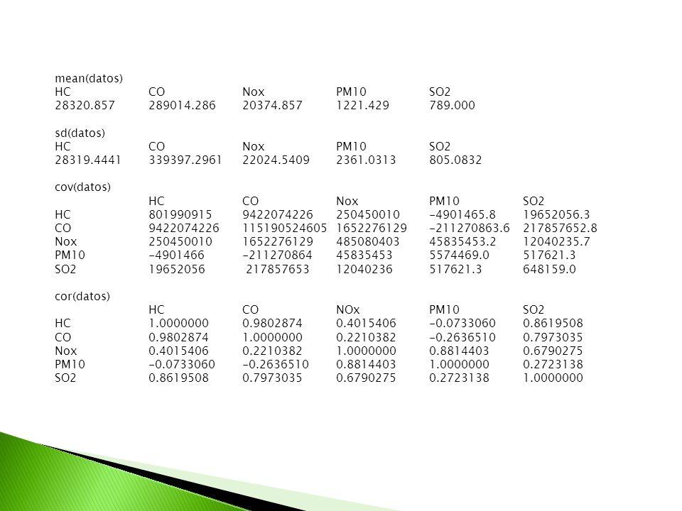mean(datos) HCCONoxPM10SO2 28320.857 289014.286 20374.857 1221.429 789.000 sd(datos) HCCONoxPM10SO2 28319.4441 339397.296122024.54092361.0313805.0832