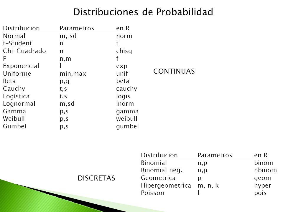 Distribuciones de Probabilidad DistribucionParametrosen R Normalm, sdnorm t-Studentn t Chi-Cuadradonchisq Fn,m f Exponenciallexp Uniformemin,maxunif B
