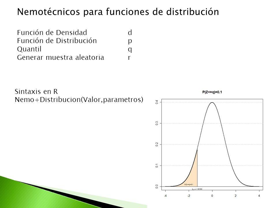 Función de Densidadd Función de Distribuciónp Quantil q Generar muestra aleatoriar Nemotécnicos para funciones de distribución Sintaxis en R Nemo+Dist