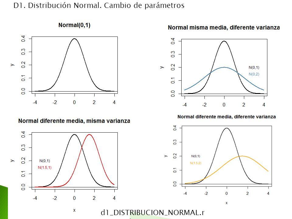 D1. Distribución Normal. Cambio de parámetros d1_DISTRIBUCION_NORMAL.r