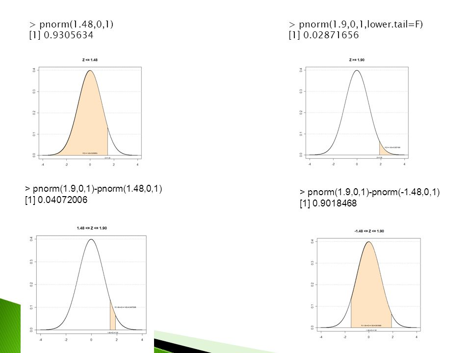 > pnorm(1.48,0,1) [1] 0.9305634 > pnorm(1.9,0,1,lower.tail=F) [1] 0.02871656 > pnorm(1.9,0,1)-pnorm(1.48,0,1) [1] 0.04072006 > pnorm(1.9,0,1)-pnorm(-1