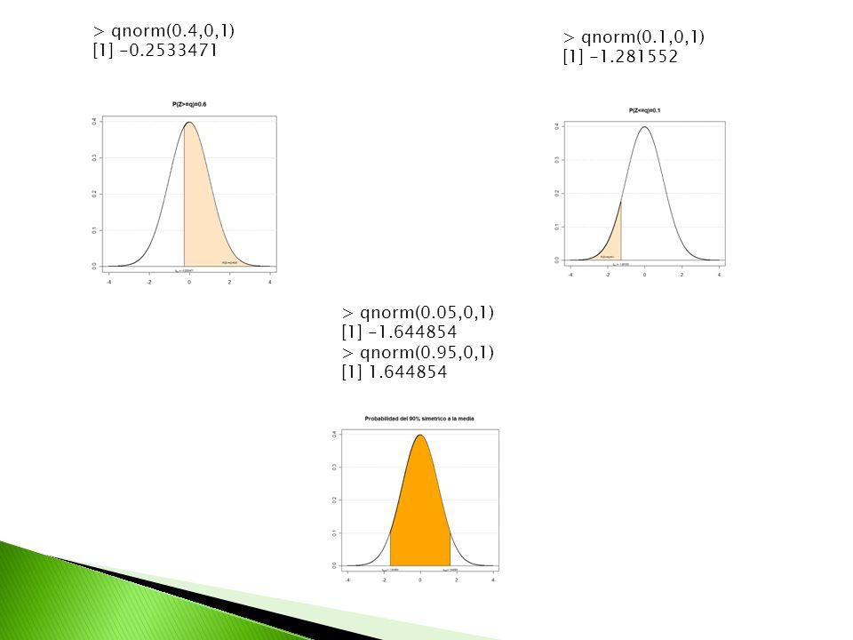 > qnorm(0.4,0,1) [1] -0.2533471 > qnorm(0.1,0,1) [1] -1.281552 > qnorm(0.05,0,1) [1] -1.644854 > qnorm(0.95,0,1) [1] 1.644854