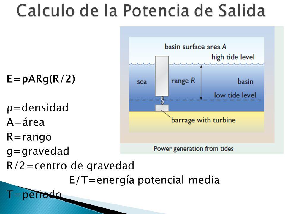E=ρARg(R/2) ρ=densidad A=área R=rango g=gravedad R/2=centro de gravedad E/T=energía potencial media T=periodo