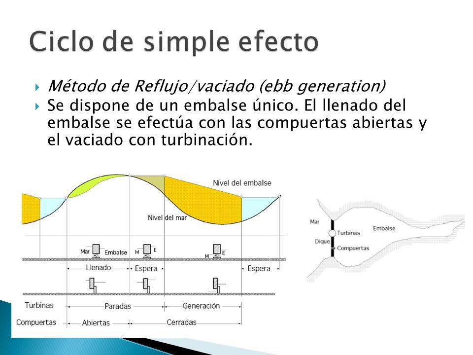 Método de Reflujo/vaciado (ebb generation) Se dispone de un embalse único.