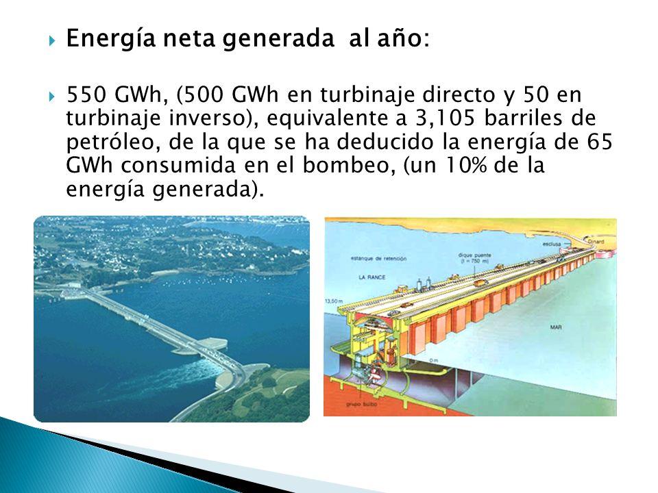 Energía neta generada al año: 550 GWh, (500 GWh en turbinaje directo y 50 en turbinaje inverso), equivalente a 3,105 barriles de petróleo, de la que se ha deducido la energía de 65 GWh consumida en el bombeo, (un 10% de la energía generada).
