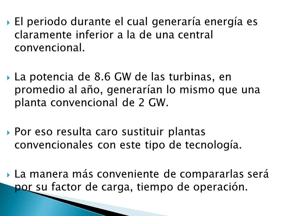 El periodo durante el cual generaría energía es claramente inferior a la de una central convencional.
