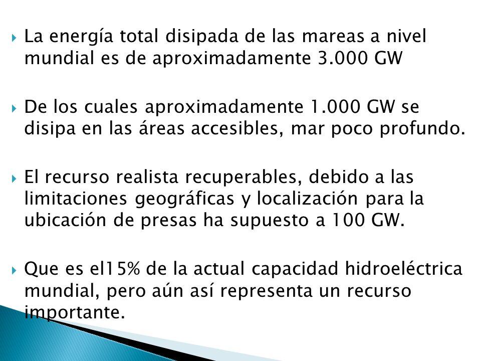 La energía total disipada de las mareas a nivel mundial es de aproximadamente 3.000 GW De los cuales aproximadamente 1.000 GW se disipa en las áreas accesibles, mar poco profundo.