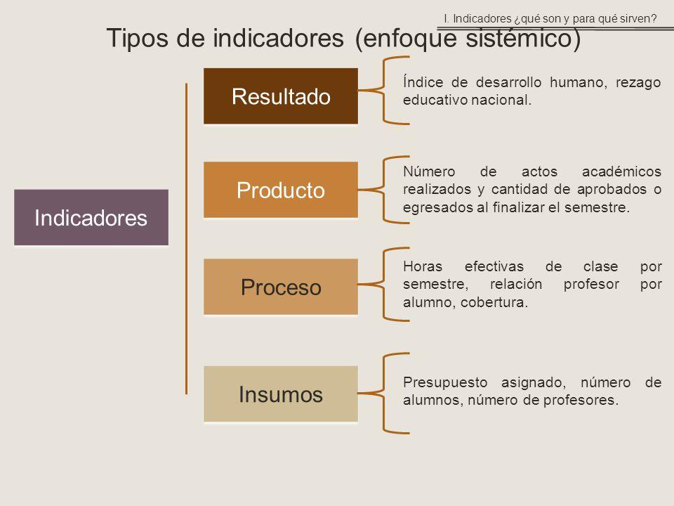 Tipos de indicadores (enfoque sistémico) Insumos Indicadores Proceso Resultado Producto Presupuesto asignado, número de alumnos, número de profesores.