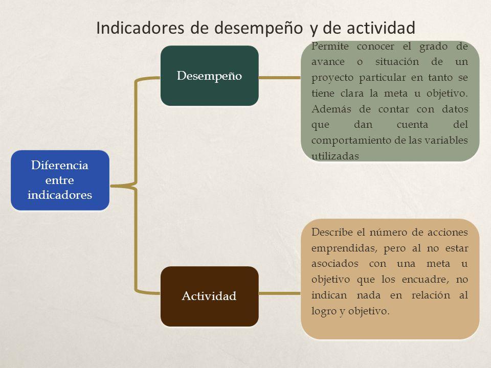 Indicadores de desempeño y de actividad Diferencia entre indicadores Desempeño Actividad Permite conocer el grado de avance o situación de un proyecto particular en tanto se tiene clara la meta u objetivo.