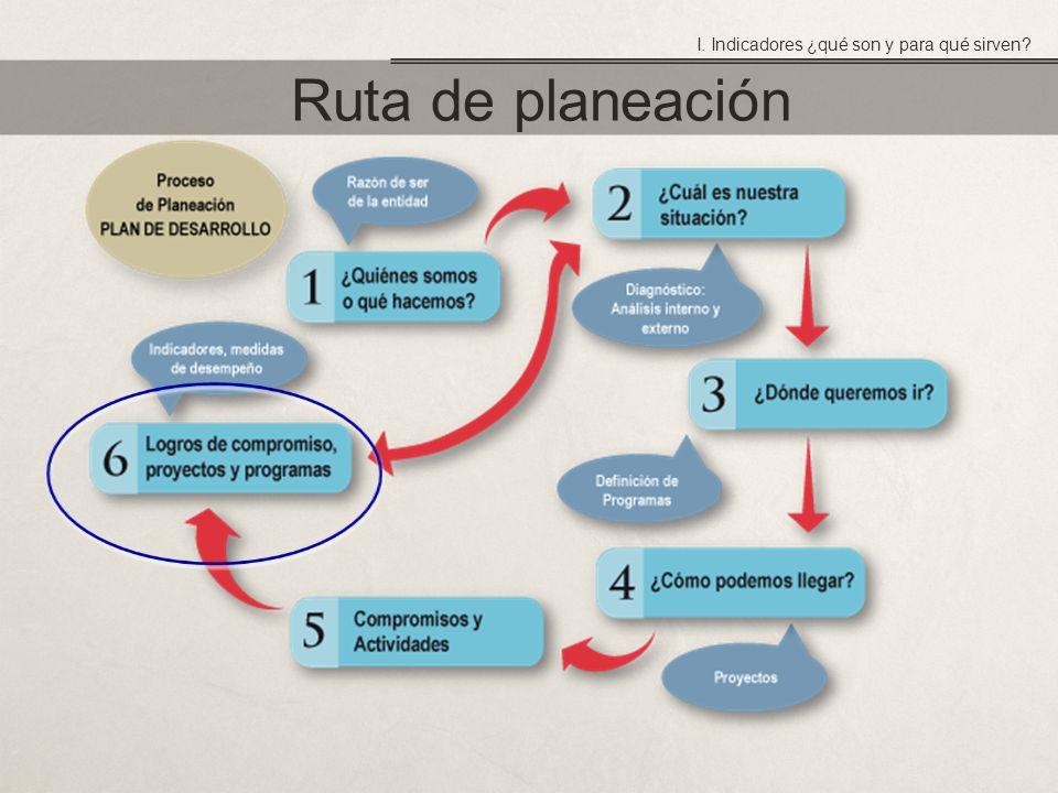 Ruta de planeación I. Indicadores ¿qué son y para qué sirven?