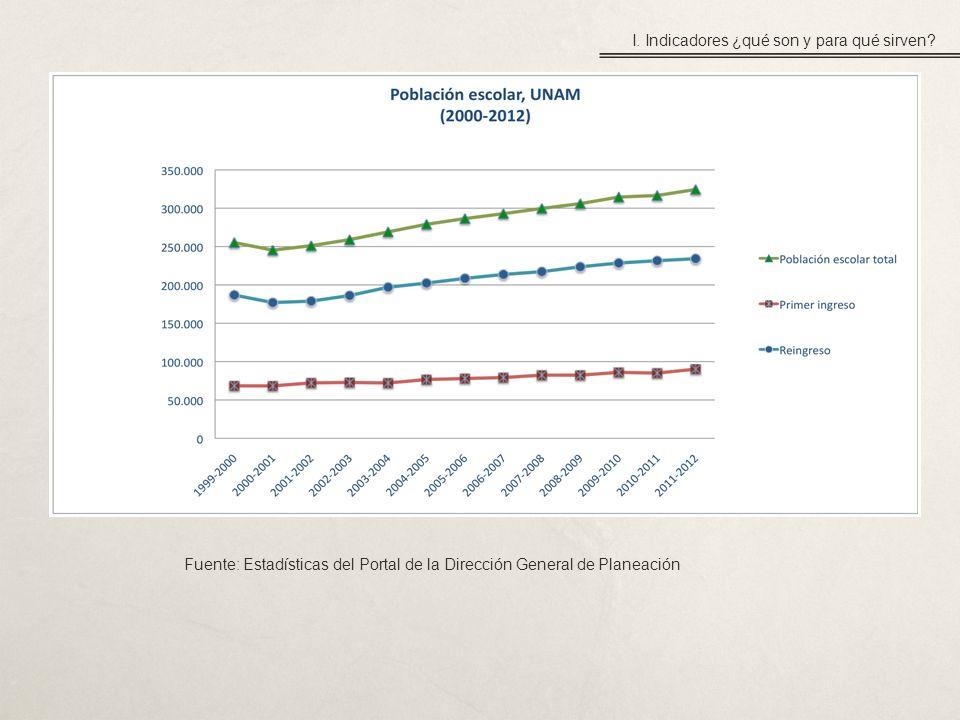 Fuente: Estadísticas del Portal de la Dirección General de Planeación