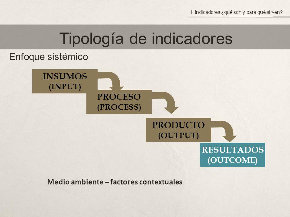 Tipología de indicadores INSUMOS (INPUT) PROCESO (PROCESS) PRODUCTO (OUTPUT) RESULTADOS (OUTCOME) Medio ambiente – factores contextuales I.