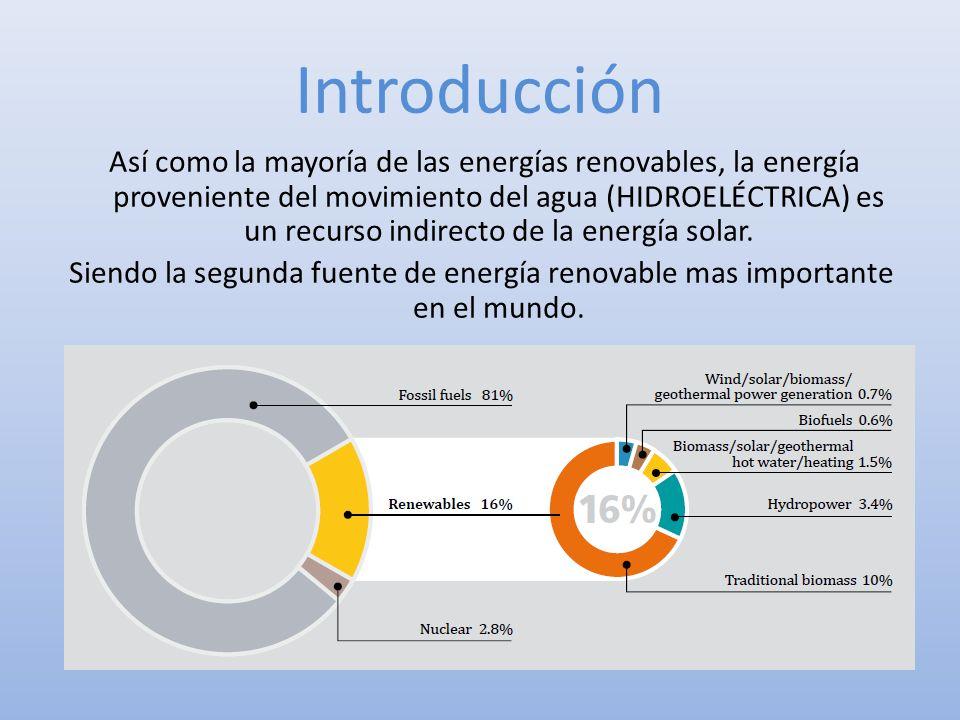 Introducción Así como la mayoría de las energías renovables, la energía proveniente del movimiento del agua (HIDROELÉCTRICA) es un recurso indirecto d