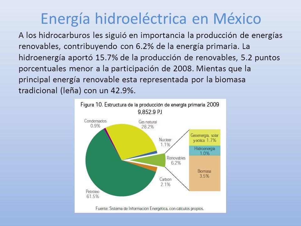 Energía hidroeléctrica en México A los hidrocarburos les siguió en importancia la producción de energías renovables, contribuyendo con 6.2% de la ener