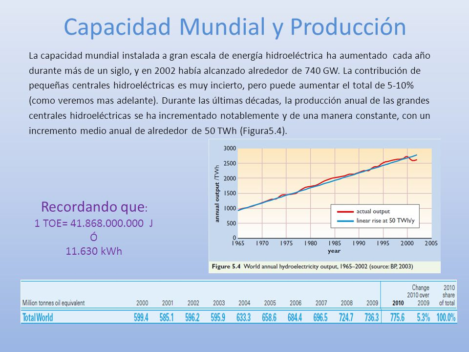 Capacidad Mundial y Producción La capacidad mundial instalada a gran escala de energía hidroeléctrica ha aumentado cada año durante más de un siglo, y