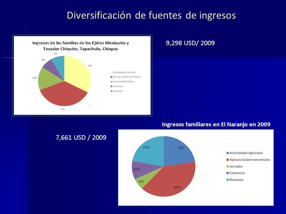 Diversificación de fuentes de ingresos Ingresos familiares en El Naranjo en 2009 9,298 USD/ 2009 7,661 USD / 2009