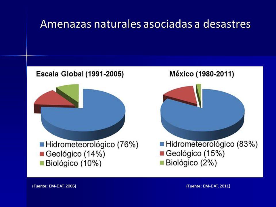 Amenazas naturales asociadas a desastres (Fuente: EM-DAT, 2006)(Fuente: EM-DAT, 2011)