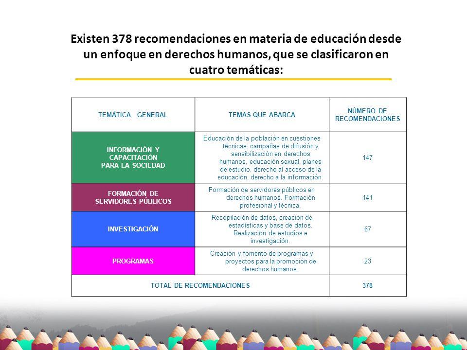 Existen 378 recomendaciones en materia de educación desde un enfoque en derechos humanos, que se clasificaron en cuatro temáticas: TEMÁTICA GENERALTEM