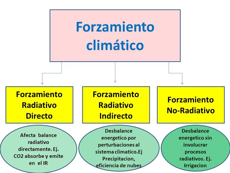 Forzamiento climático Forzamiento Radiativo Directo Forzamiento Radiativo Indirecto Forzamiento No-Radiativo Afecta balance radiativo directamente. Ej