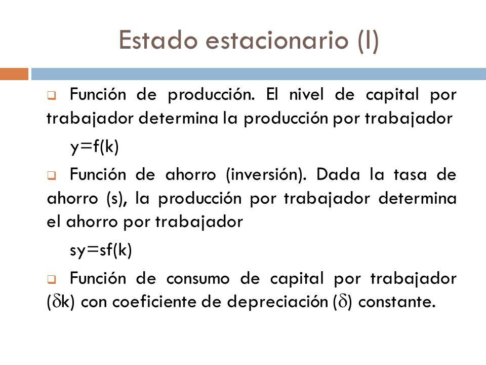 Estado estacionario (I) Función de producción. El nivel de capital por trabajador determina la producción por trabajador y=f(k) Función de ahorro (inv