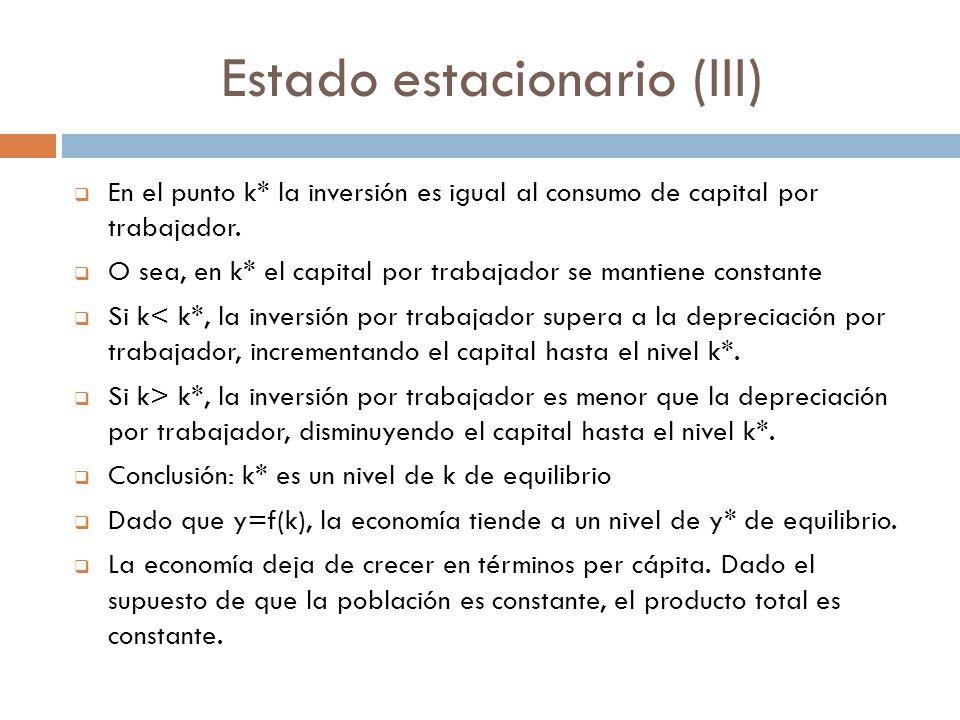 Estado estacionario (III) En el punto k* la inversión es igual al consumo de capital por trabajador. O sea, en k* el capital por trabajador se mantien