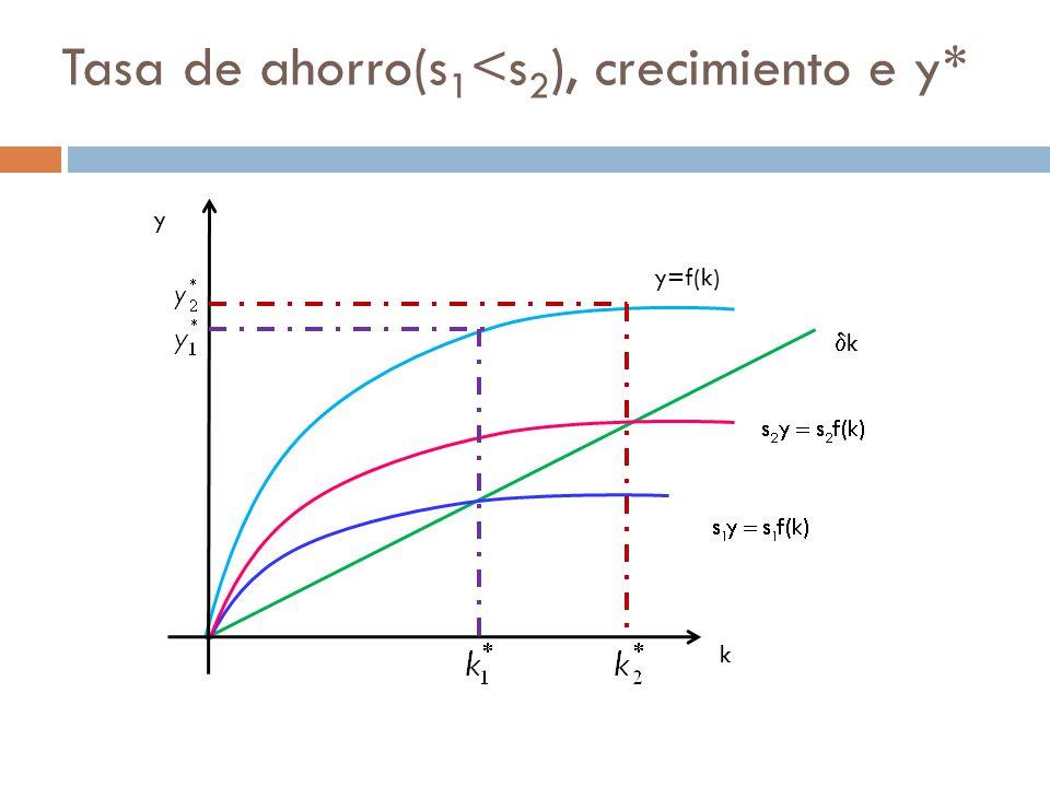Tasa de ahorro(s 1 <s 2 ), crecimiento e y* k k y=f(k) y