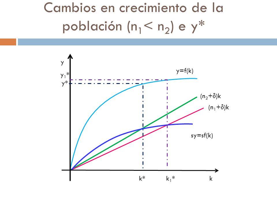 Cambios en crecimiento de la población (n 1 < n 2 ) e y* k* k 1 * k y y=f(k) (n 2 + )k (n 1 + )k sy=sf(k) y* y 1 *