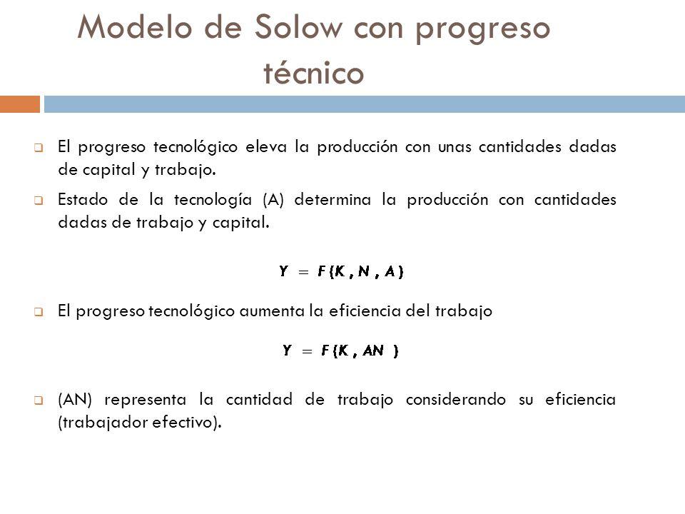 Modelo de Solow con progreso técnico El progreso tecnológico eleva la producción con unas cantidades dadas de capital y trabajo.