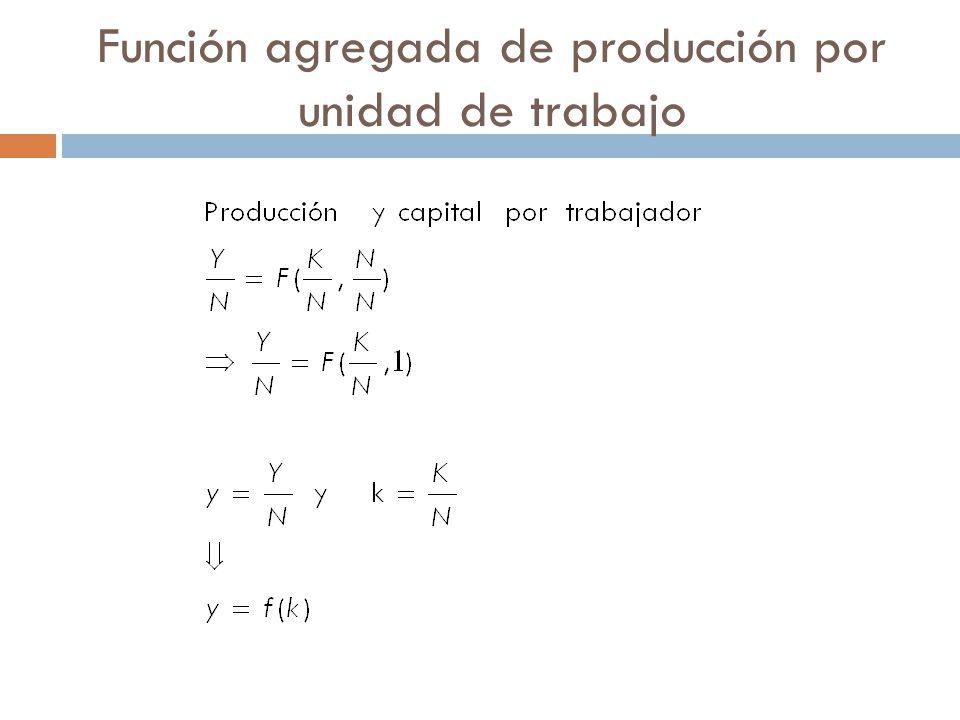 Función agregada de producción y y=f(k) k