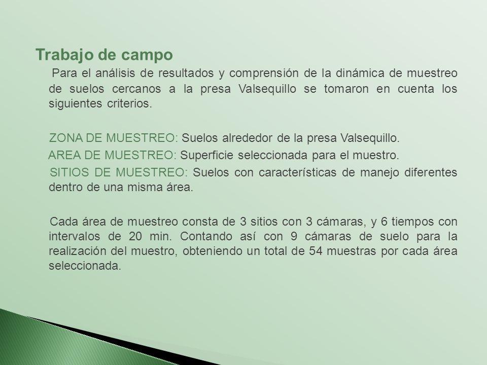 SUELOS CERCANOS A LA PRESA MANUEL AVILA CAMACHO EN VALSEQUILLO PUEBLA, MEXICO.