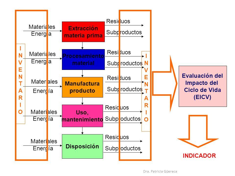 Uso, mantenimiento Manufactura producto Procesamiento material Extracción materia prima Disposición Materiales Energía Materiales Energía Materiales Energía Materiales Energía Materiales Energía Residuos Subproductos Residuos Subproductos Residuos Subproductos Residuos Subproductos Residuos Subproductos Evaluación del Impacto del Ciclo de Vida (EICV) INVENTARIOINVENTARIO INVENTARIOINVENTARIO INDICADOR Dra.