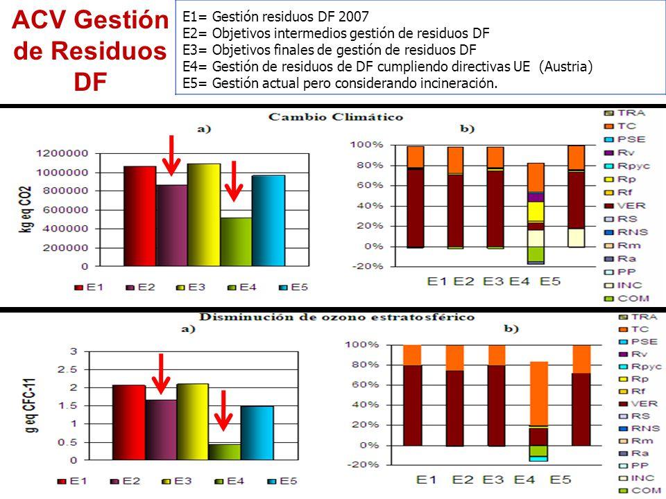 E1= Gestión residuos DF 2007 E2= Objetivos intermedios gestión de residuos DF E3= Objetivos finales de gestión de residuos DF E4= Gestión de residuos de DF cumpliendo directivas UE (Austria) E5= Gestión actual pero considerando incineraci ó n.