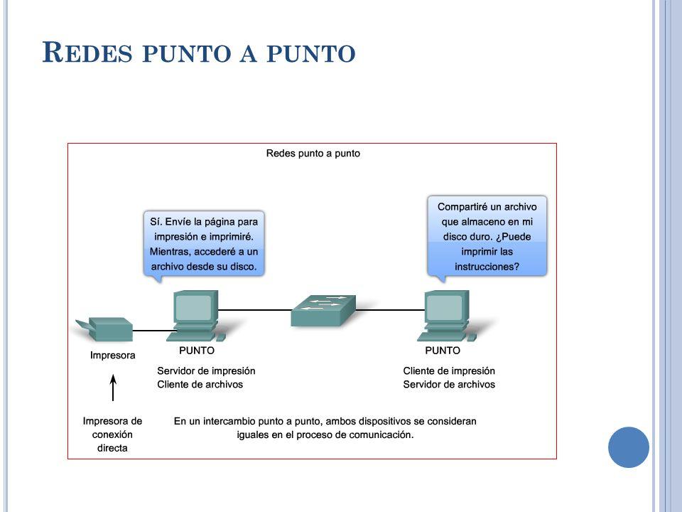 Características del modelo P2P Descentralización Ausencia de un Servidor Central para el control Los participantes pueden comunicarse directamente entre sí.