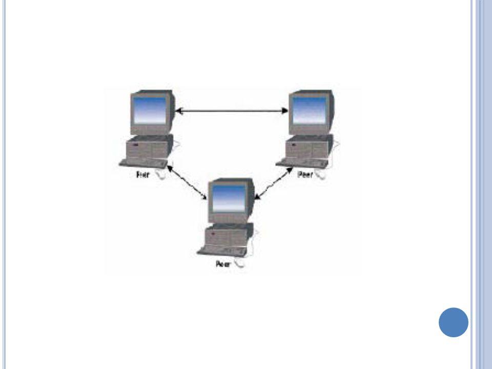 Kazaa.Compartición de archivos sin punto central de control.