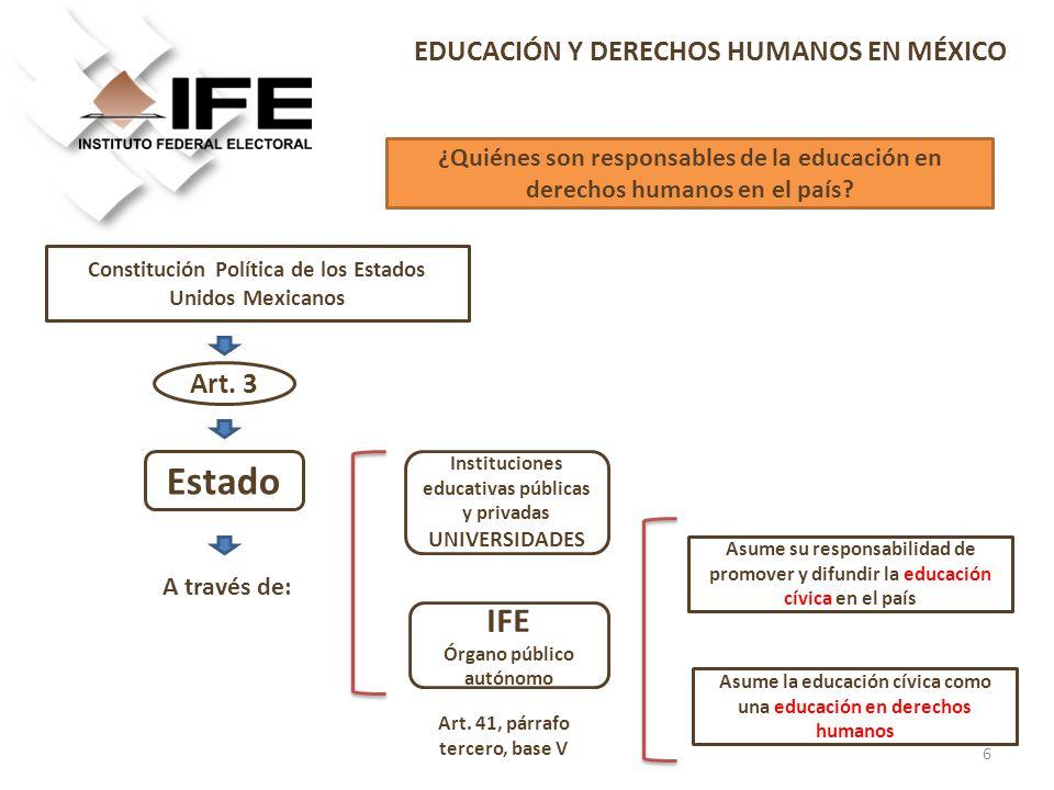 Constitución Política de los Estados Unidos Mexicanos Asume su responsabilidad de promover y difundir la educación cívica en el país Estado Art. 3 IFE