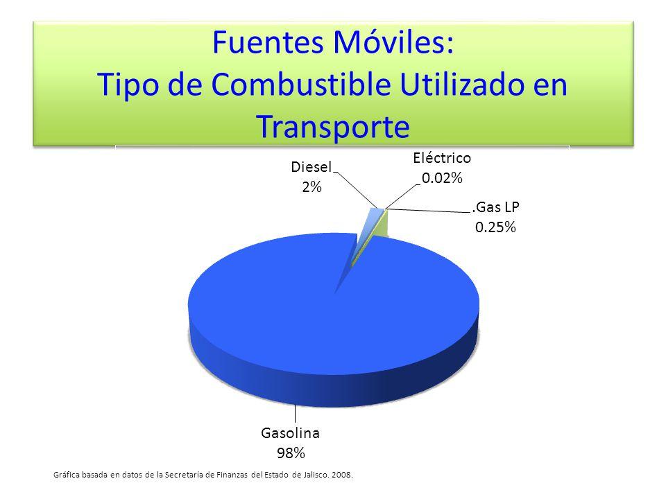 Fuentes Móviles: Tipo de Combustible Utilizado en Transporte Gráfica basada en datos de la Secretaría de Finanzas del Estado de Jalisco. 2008.