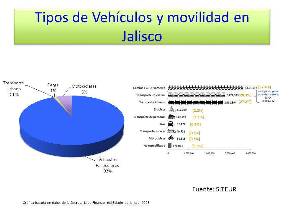 Tipos de Vehículos y movilidad en Jalisco Fuente: SITEUR Gráfica basada en datos de la Secretaría de Finanzas del Estado de Jalisco. 2008.